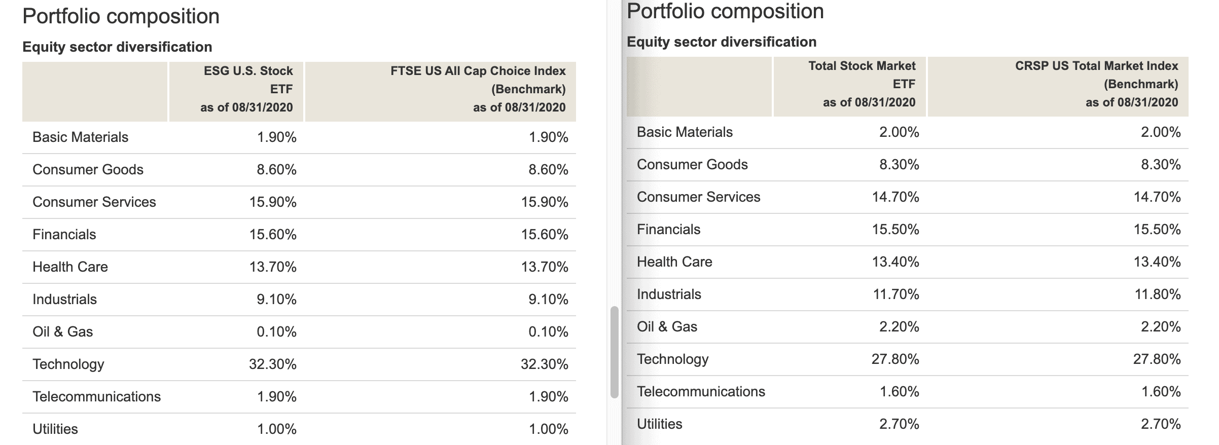 ESG vs Total Market Portfolio Composition