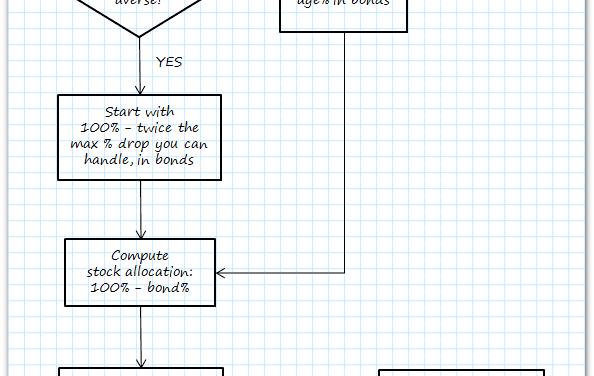 Blueprint: Asset Allocation
