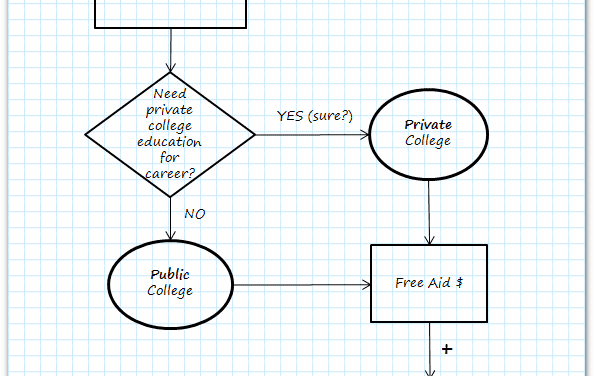 Blueprint: Paying for College